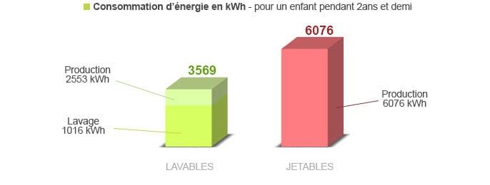 comparaison de la consommation d'énergie des couches