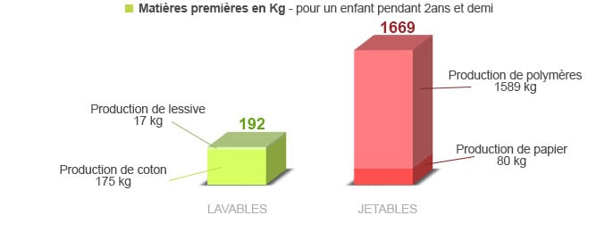 comparaison de la production des couches