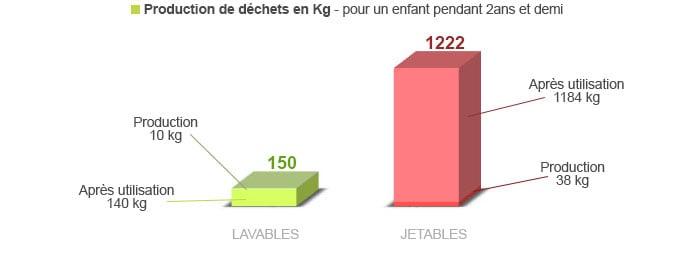 comparaison de la production de déchets des couches