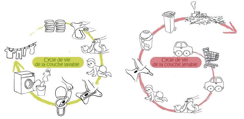 Cycle de vie de la couche